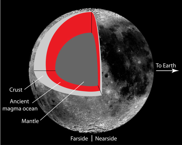 This graphic (not to scale) shows that the moon's crust is thickest on the central far side, and becomes thinner towards the north pole in a manner described with a simple math formula. The highlands appear to have formed early in the moon's history, when a magma ocean, shaped by tides caused by Earth's gravity, heated the moon's floating crust non-uniformly. Since then, the magma ocean has solidified.